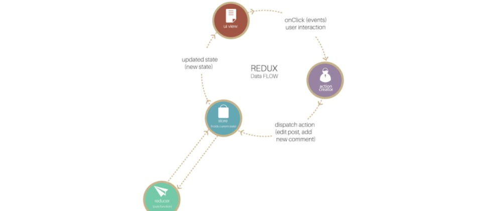 Cover image for What is Redux Anyway? (Part 1)