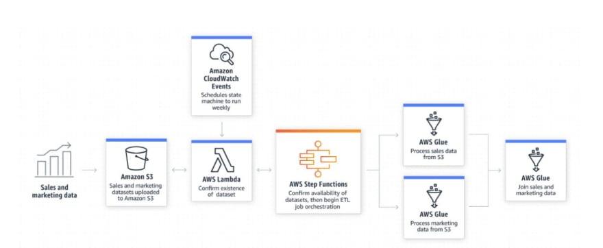 Step Functions: Example of ETL Jobs