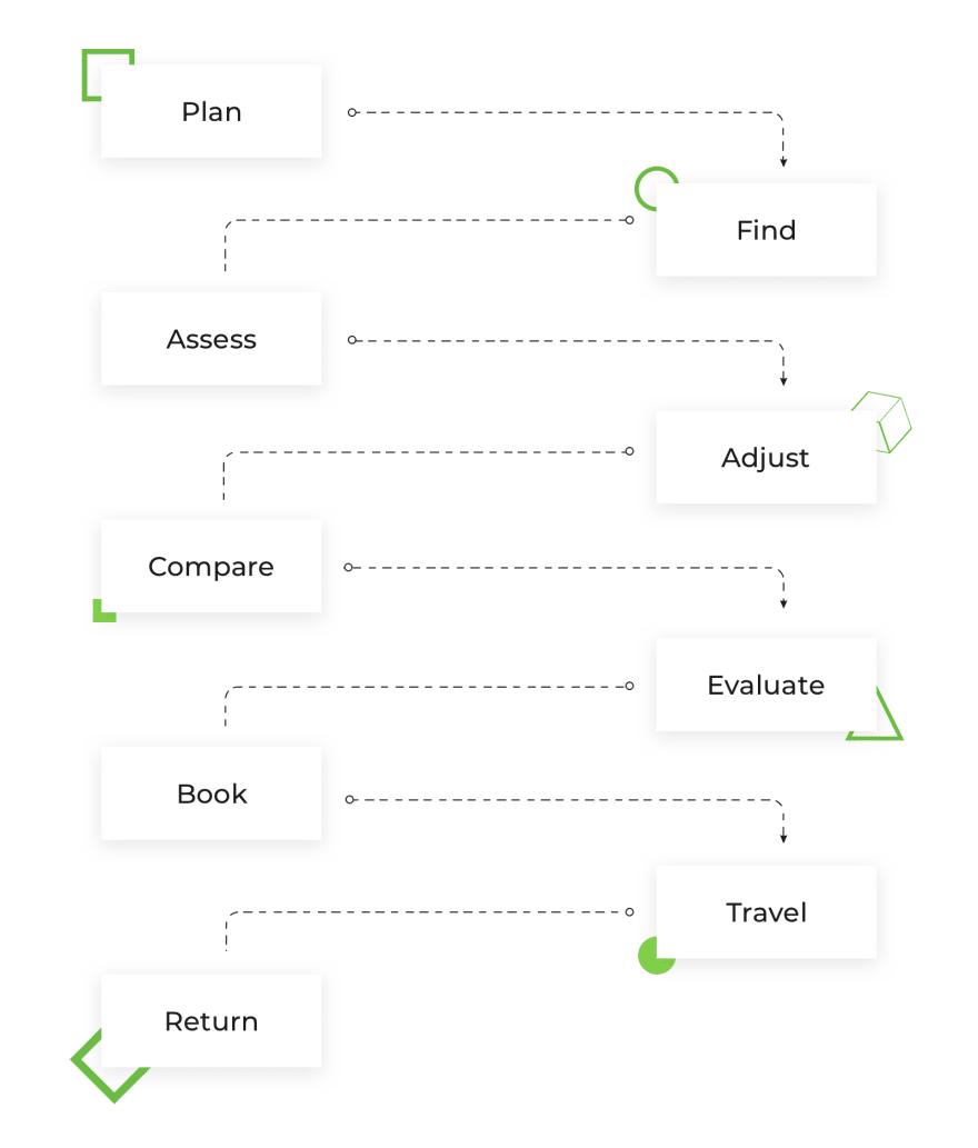 booking-user-roadmap