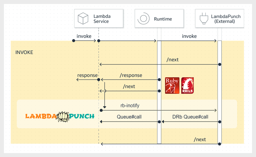 LambdaPunch Ruby Extension Sequence Diagrm
