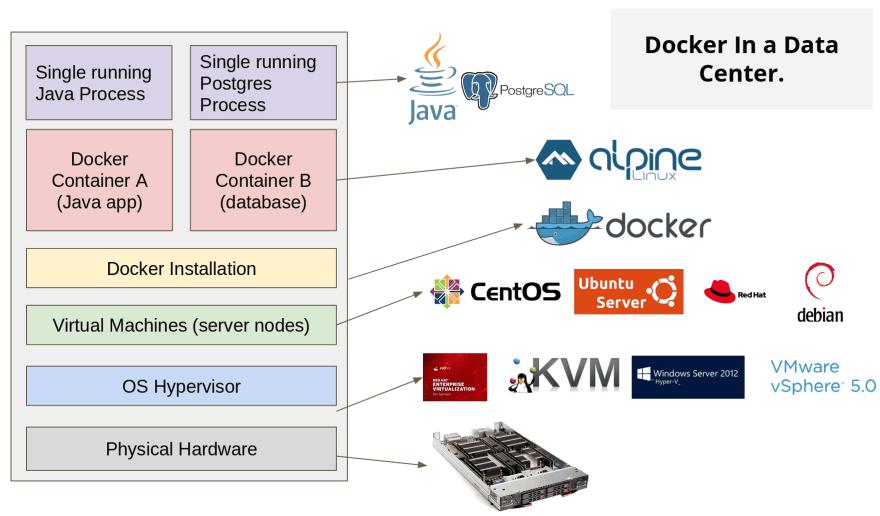 docker in datacenter