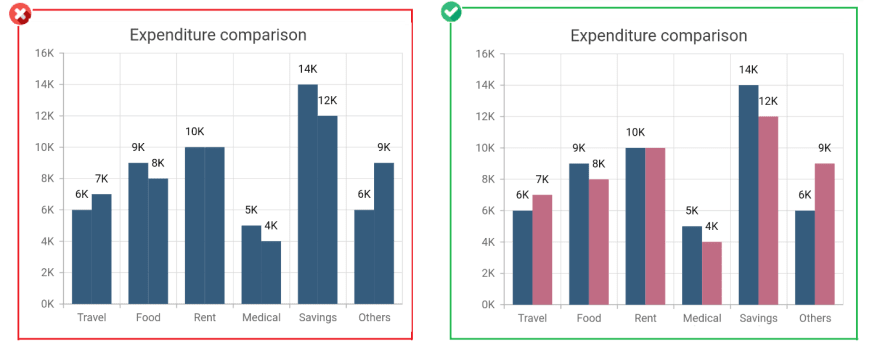 Use different colors for differentiating data in different series - Improves Chart Aesthetics