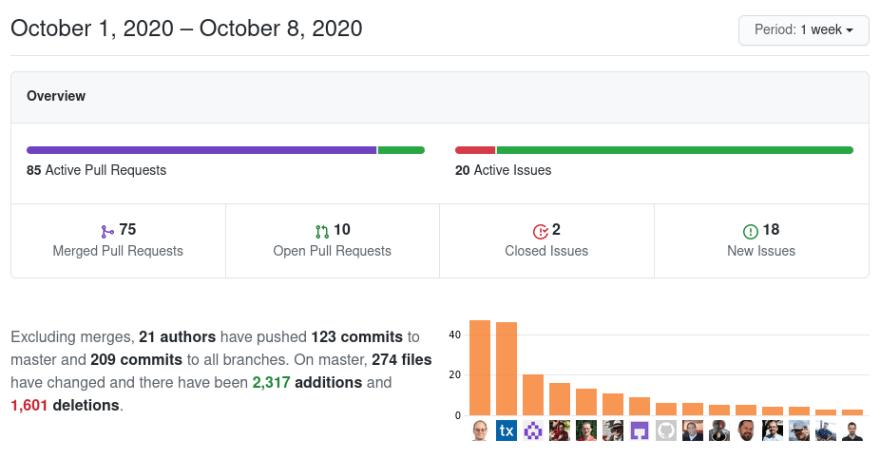 Screenshot of GitHub Pulse for Collabora Online