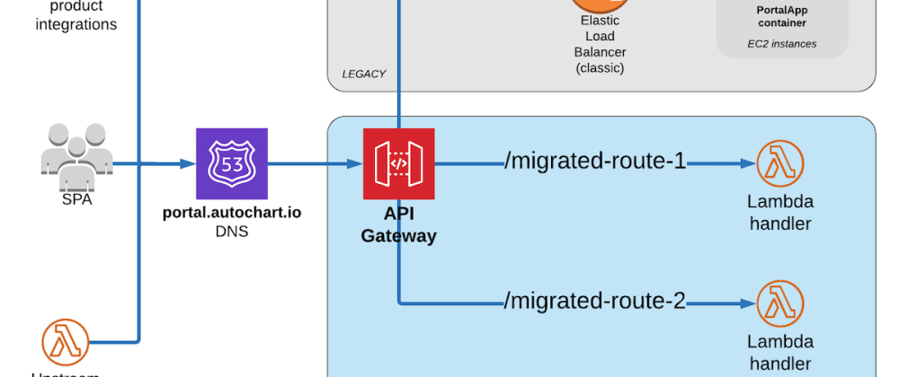 Cover image for Routing requests away from a legacy API