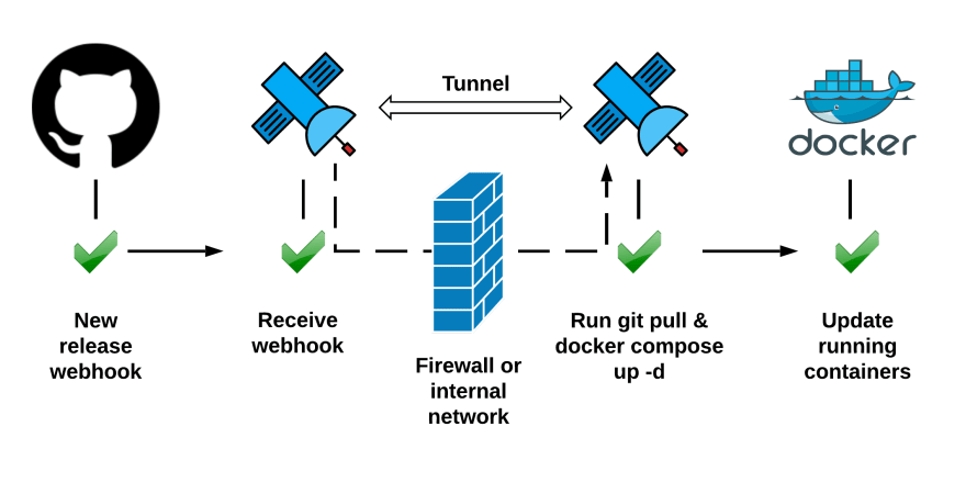 Docker Compose update on GitHub release webhook - DEV