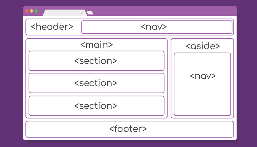 semantic sectional HTML elements wireframe