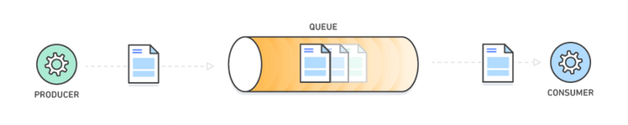 Message queue architecture