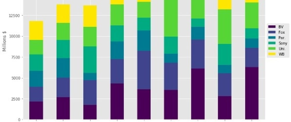 Cover image for FS Project 1: Charting with Python