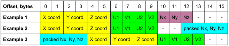 Examples of strides with compact data types