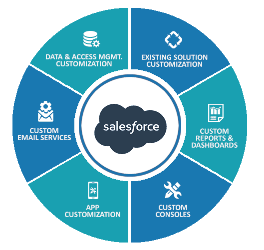 Salesforce customization services