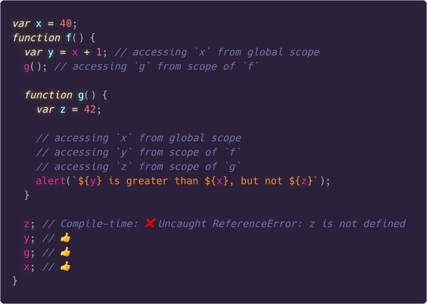 Showcasing the behavior of var with respect to nested functions