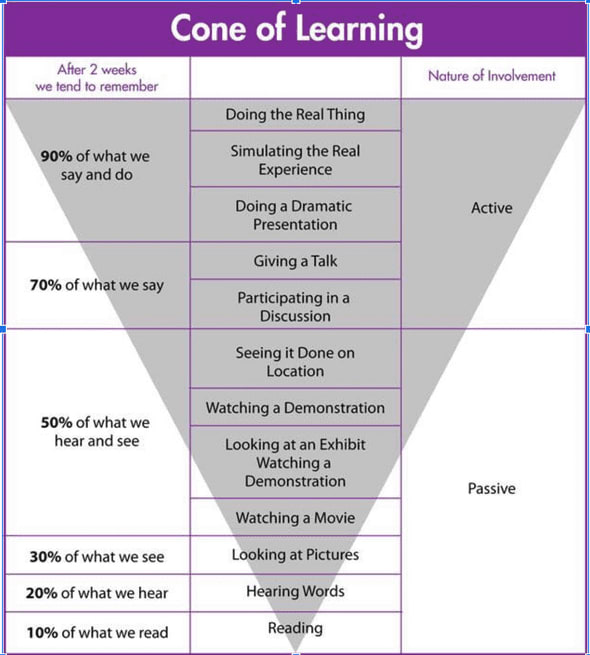 cones of learning