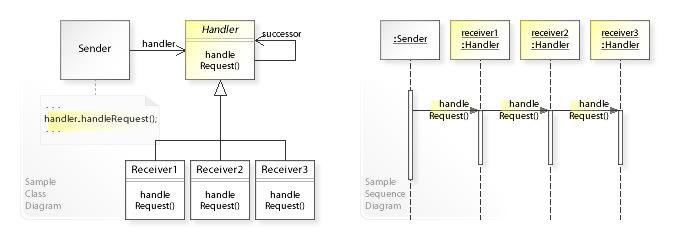 Chain of Responsibility React JS - JSX