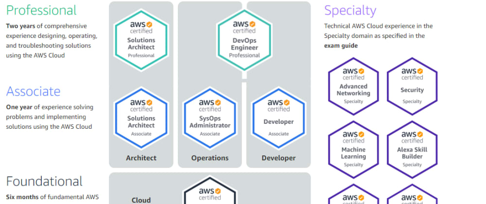 Cover image for How you can start your AWS Certifications journey for free 📚