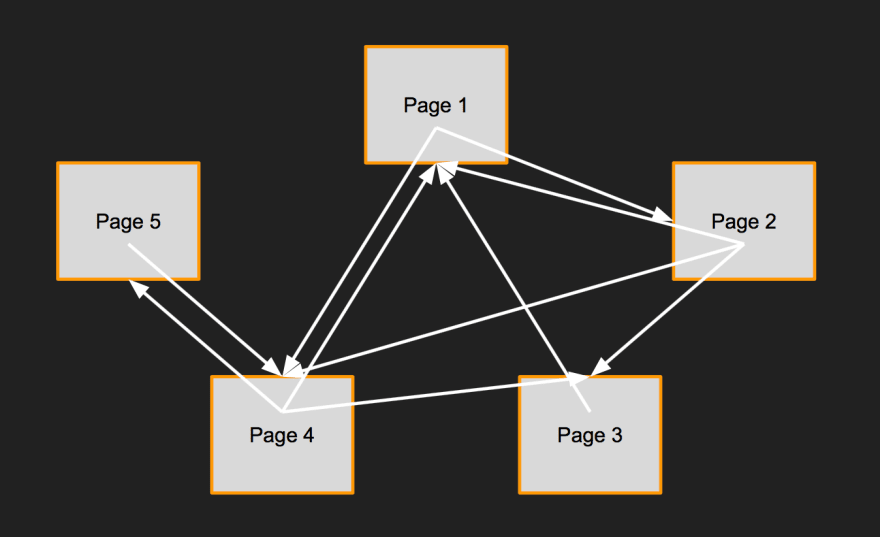 An example network of sites
