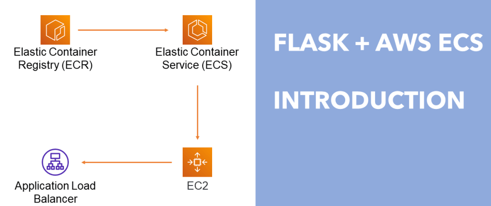 Cover image for Full-length tutorial on deploying Flask app on AWS with Docker + RDS + Secrets Manager with automated CI/CD pipeline