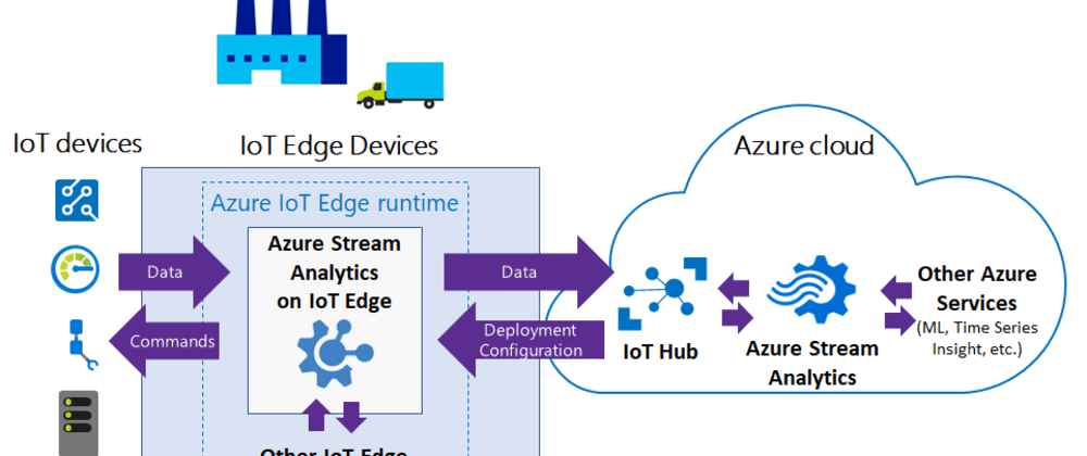 Cover image for What is edge computing, why do it, why send IoT data to the cloud?