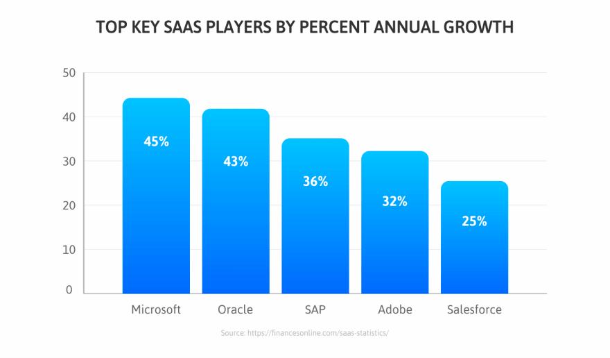 SaaS-Players