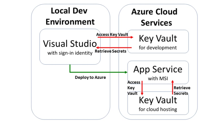 Using Key Vault from Azure for your Web Apps