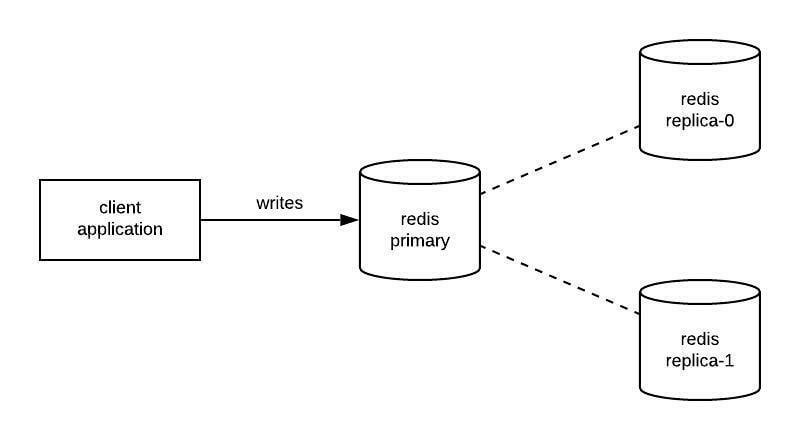 replicated diagram