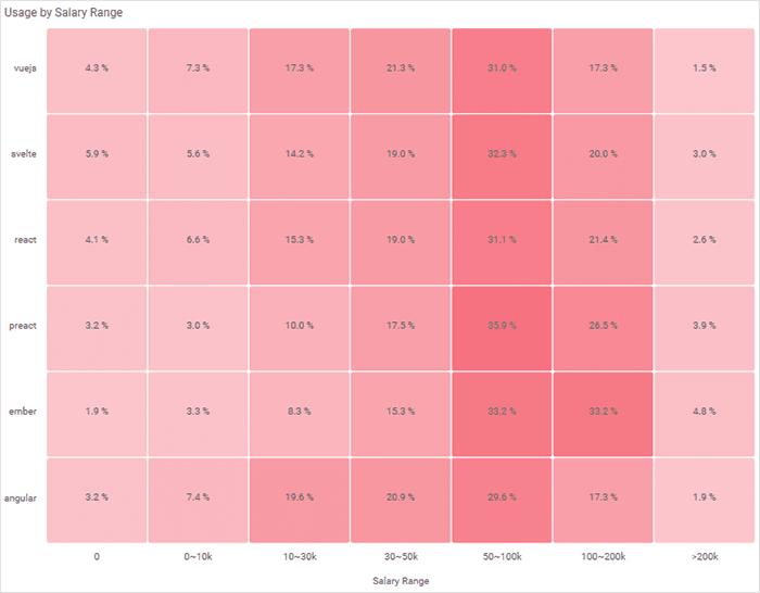 Heatmap displaying framework usage by salary range