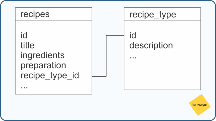 Recipe table layout