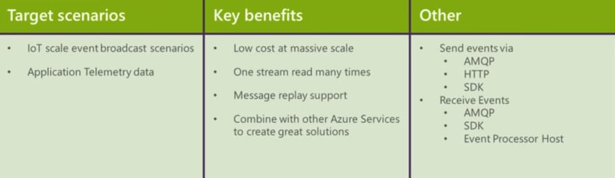 Azure Event Hub Advantages