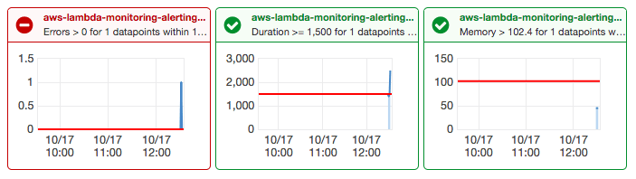 Monitoring AWS Lambda Functions With CloudWatch - DEV