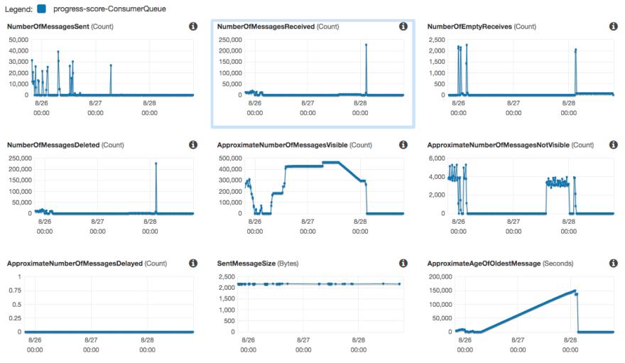 SQS Monitoring Dashboard