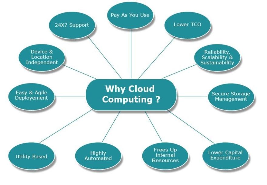 Benefits of Cloud Computing