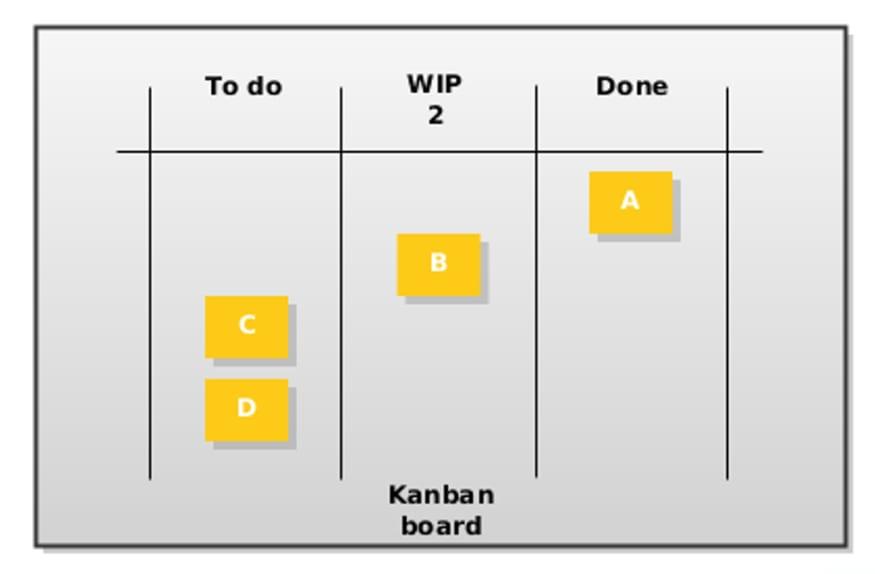 Kanban board start