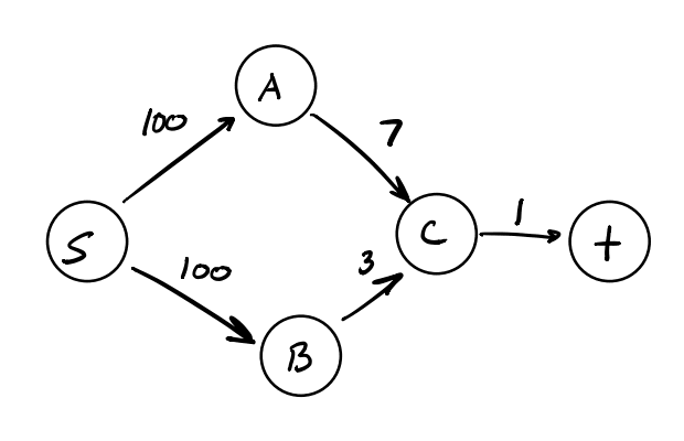 Simple flow network