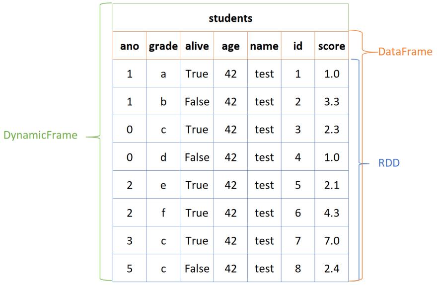 Glue/Spark Data Structures