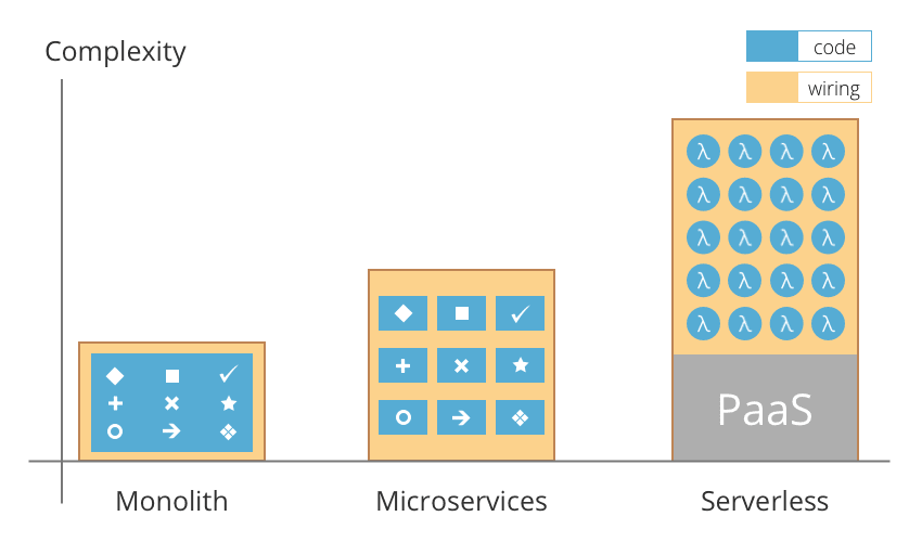 Evolution of Serverless: Monolithic-Microservices-FaaS - DEV