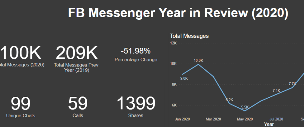 Cover image for Facebook Messenger - Year in Review - Playing with Power BI and FB Data