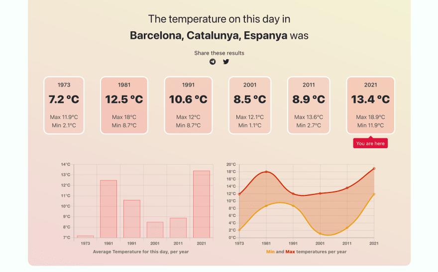 Today's weather in Barcelona, Catalunya