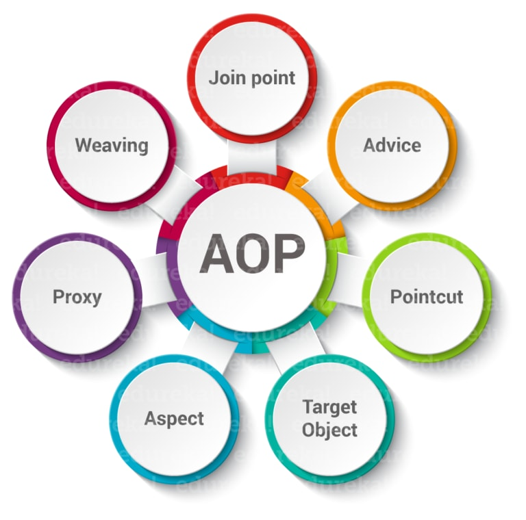 Spring AOP Introduction and Concepts of AOP - DEV Community