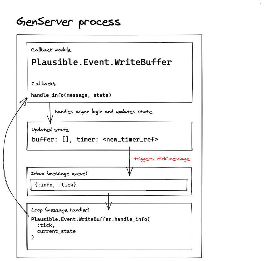 handle_info callback diagram