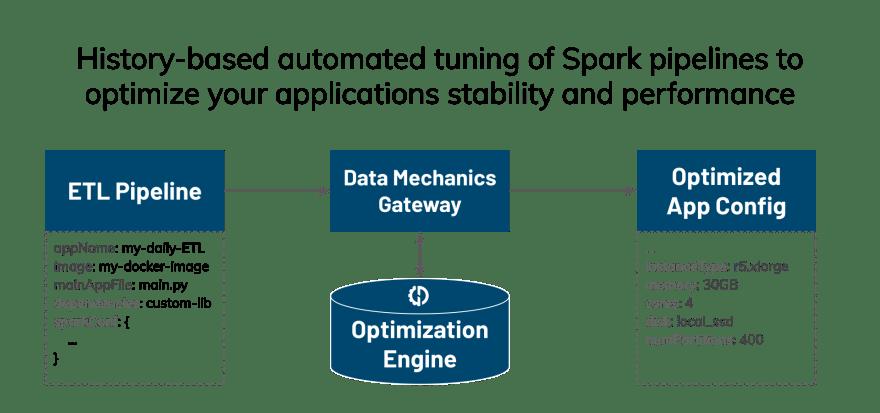 Data Mechanics' Auto Tuning Feature