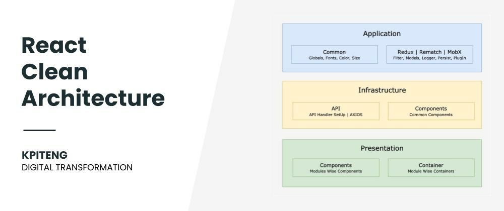 Cover image for React Clean Architecture