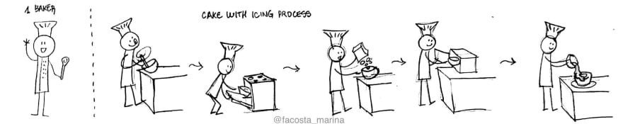 Drawing of a baker executing all steps for the cake process