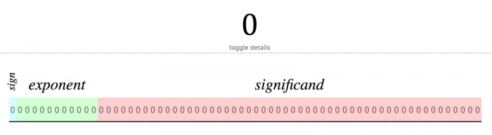 0's floating point representation