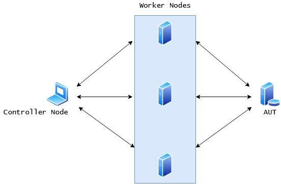 Distributed Load Testing Setup