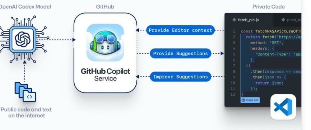 Cover image for GitHub Copilot for VS Code