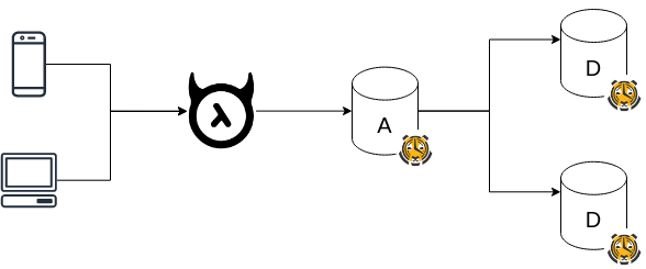 TimescaleDB 2.0 with Hasura Part 2 - Multi-Node