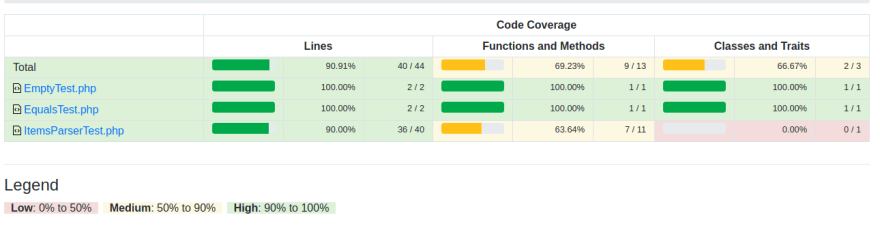 test coverage report
