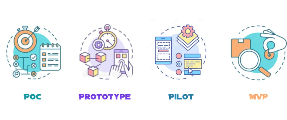 Cover image for Difference between POC, Prototype, Pilot and MVP!