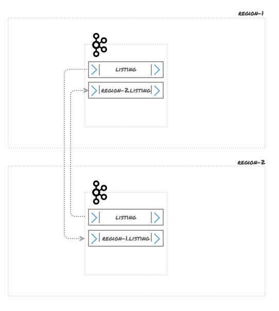 Figure 4 – MirrorMaker 2.0 Cross-Cluster Replication