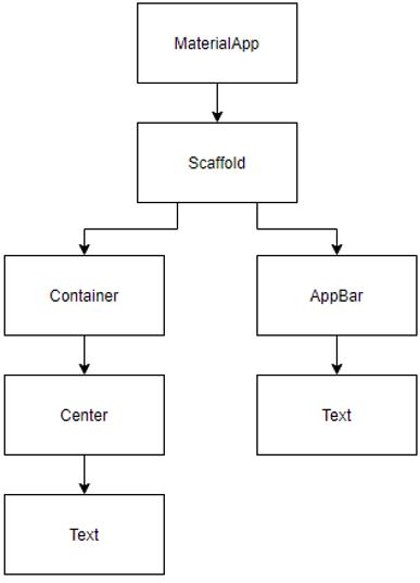 Widget Tree