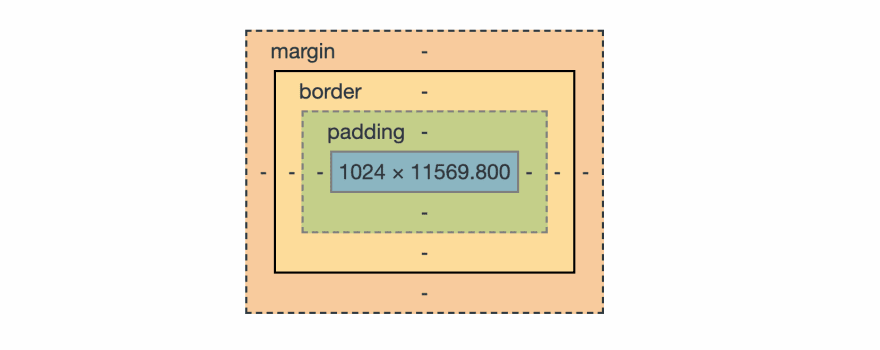 Box model schema showing content, paddding, border and margin areas